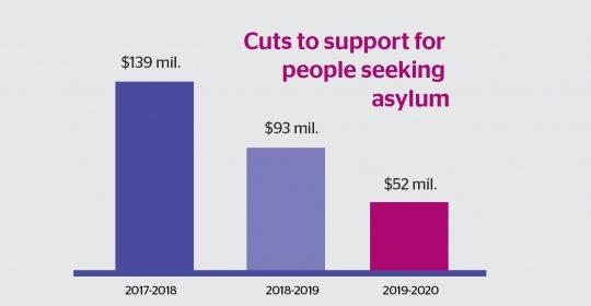 How do People Seeking Asylum Fare in the Budget?