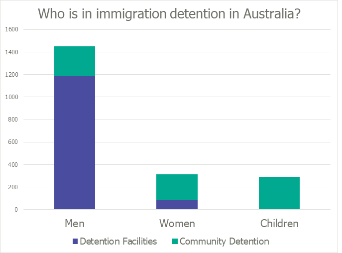 Demographic chart of who is in immigration detention in Australia