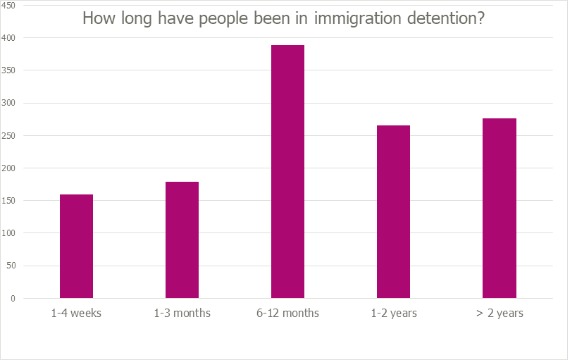 Chart showing how long people have been in immigration detention