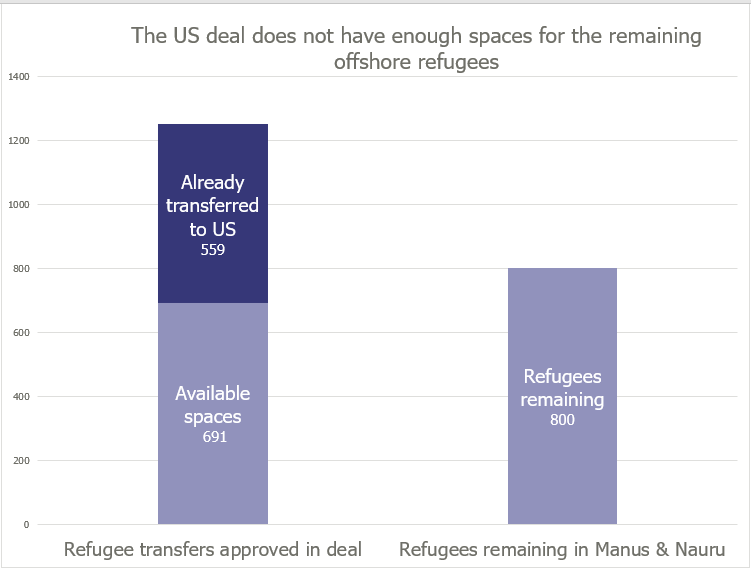 Chart of refugee transfers to US