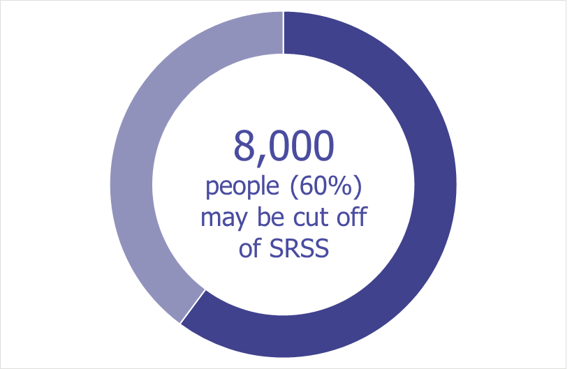 Chart: 8000 people may be cut off from SRSS