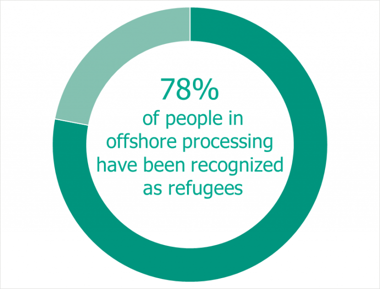Chart: 78% of people in offshore processing have been recognised as refugees