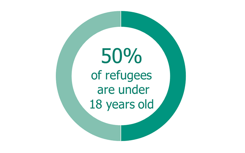 Chart: 50% of refugees are under 18 years old