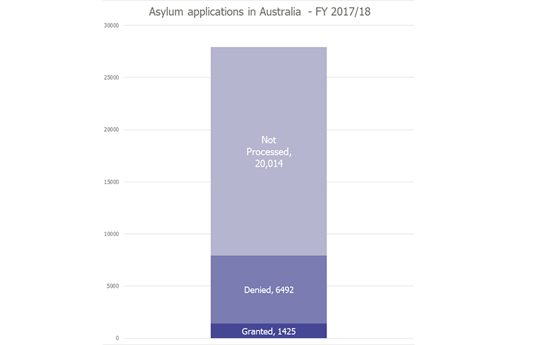 Chart of asylum applications in Australia 2017/18
