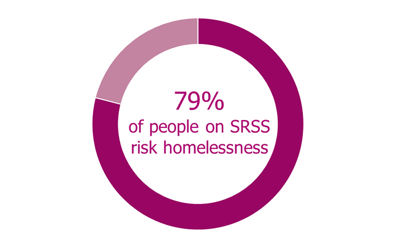 Chart: 79% of people on SRSS risk homelessness